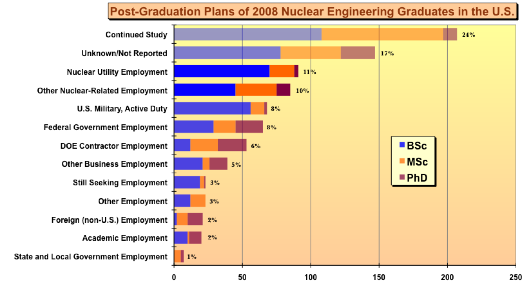 The world nuclear industry status report 2009