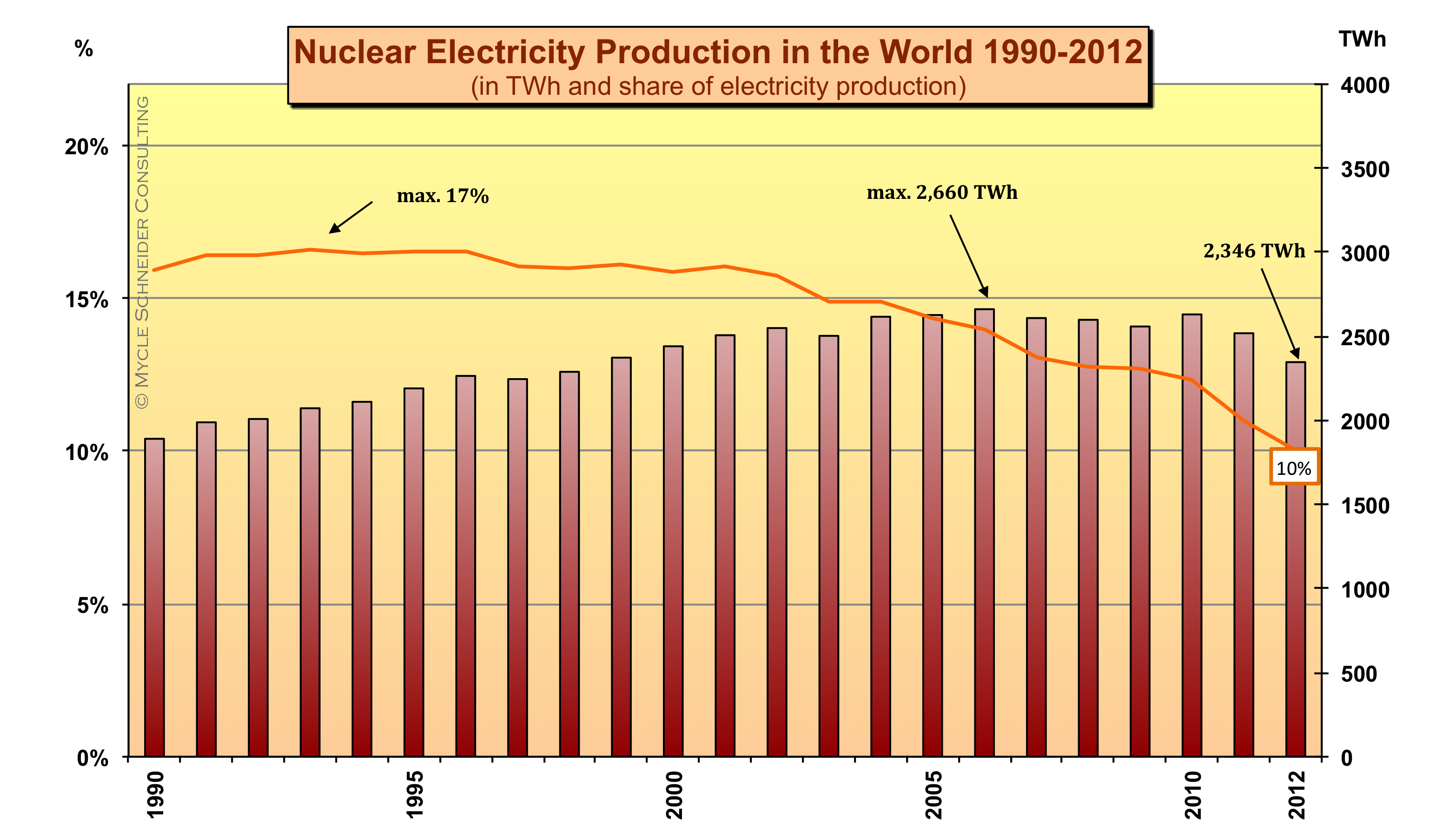 The world nuclear industry status report 2013 world nuclear figure 1 nuclear electricity generation in the world png 5841 kb pooptronica