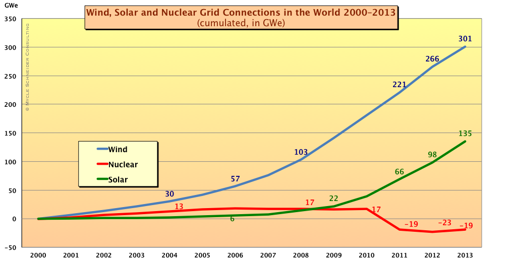 The World Nuclear Industry Status Report 2014 (HTML)