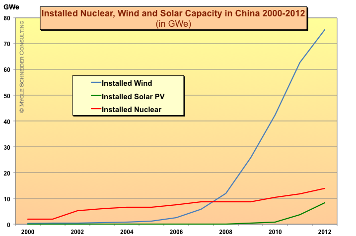 The World Nuclear Industry Status Report 2013 (HTML)
