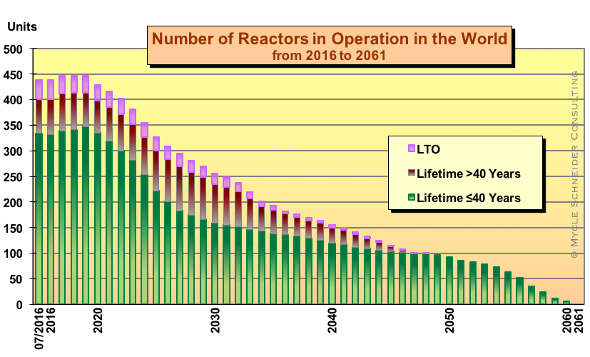 The World Nuclear Industry Status Report 2016 (HTML)