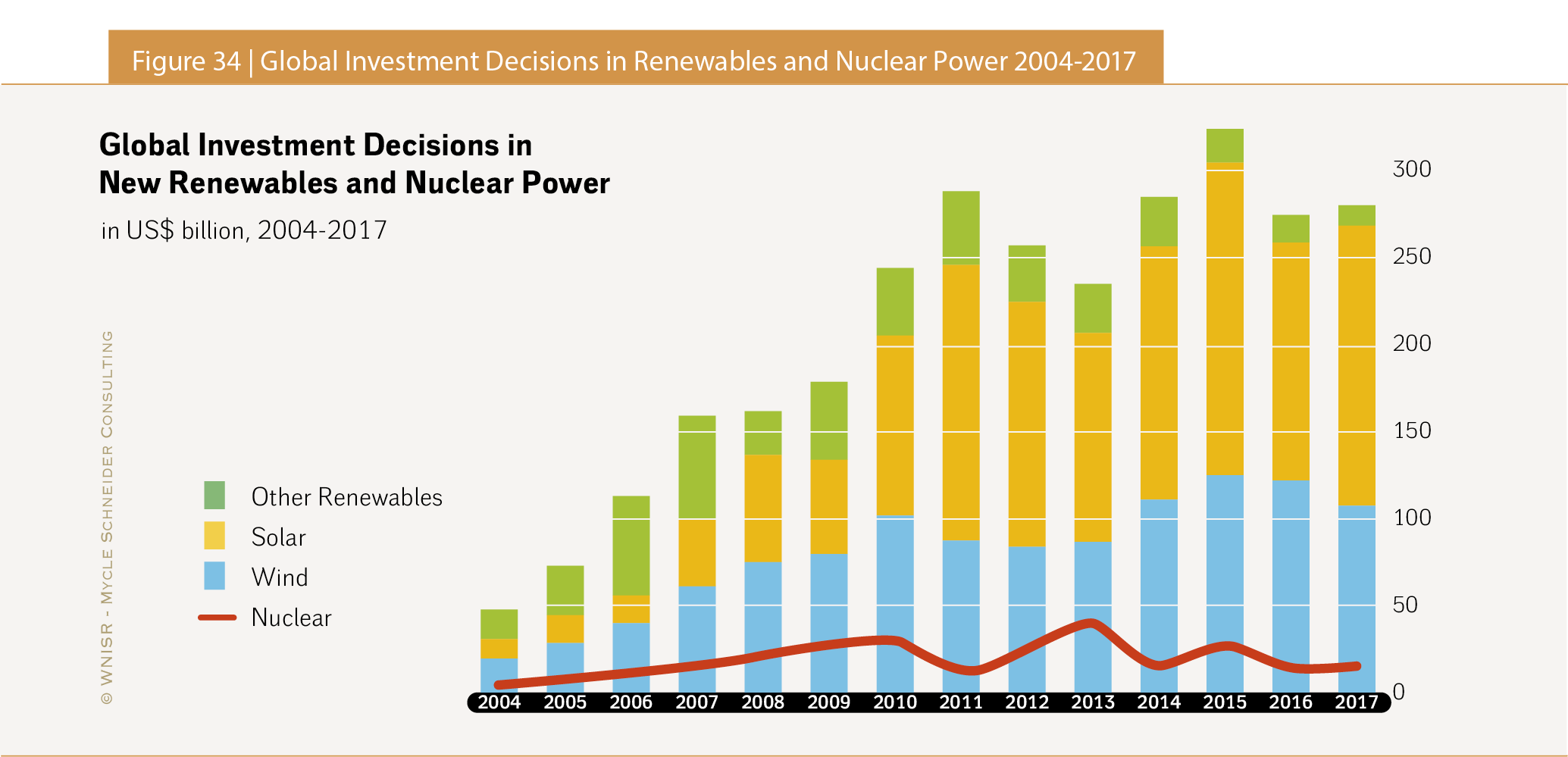 how many active nuclear power plants in the world