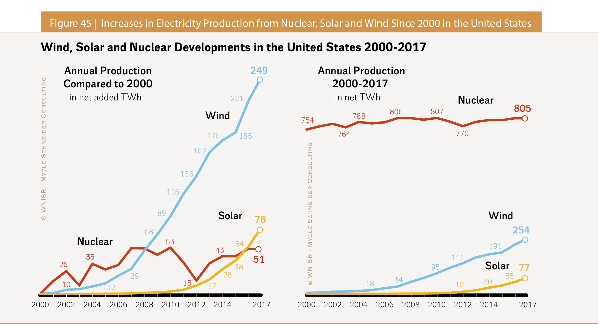 The World Nuclear Industry Status Report 2018 (HTML)