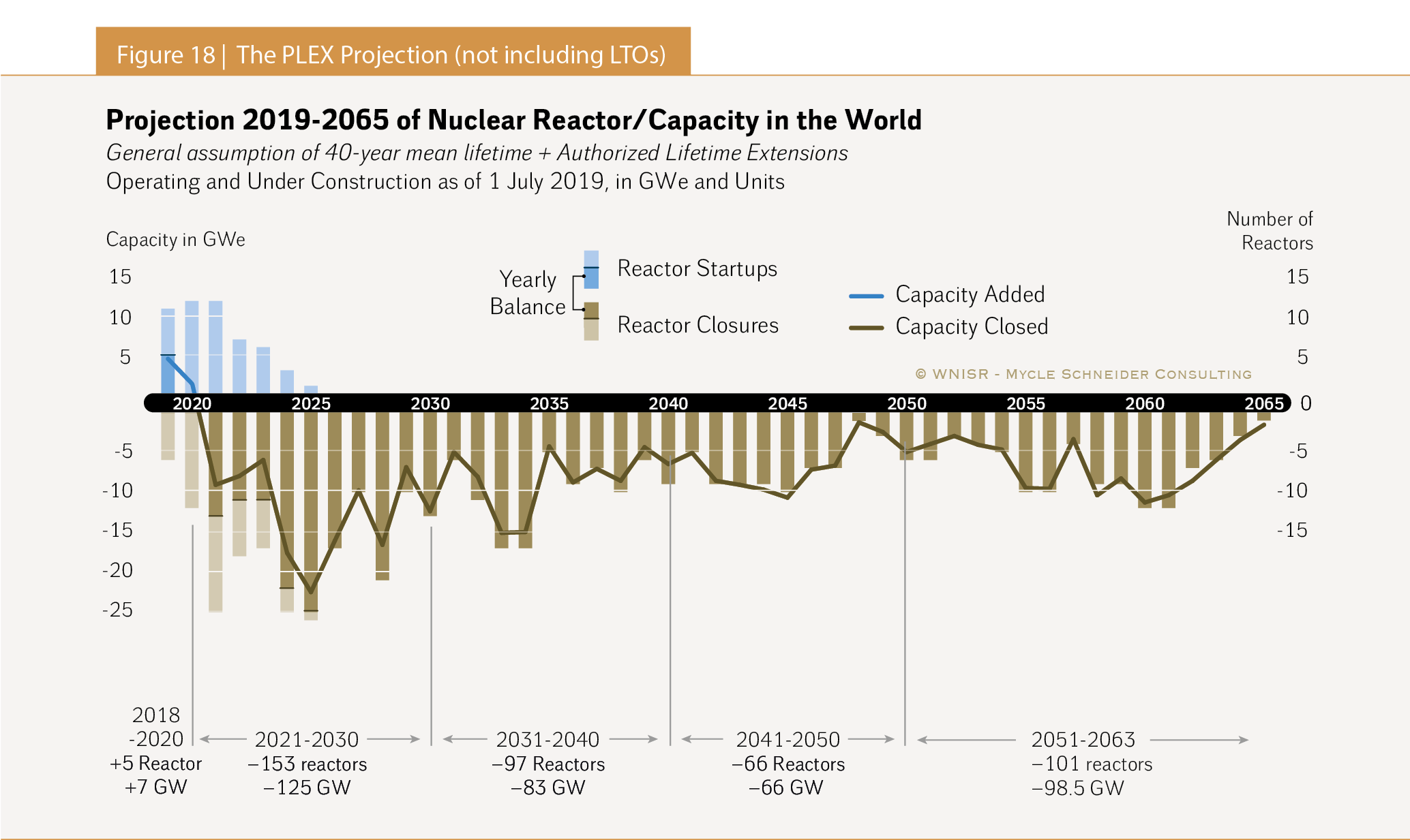 The World Nuclear Industry Status Report 2019 (HTML)