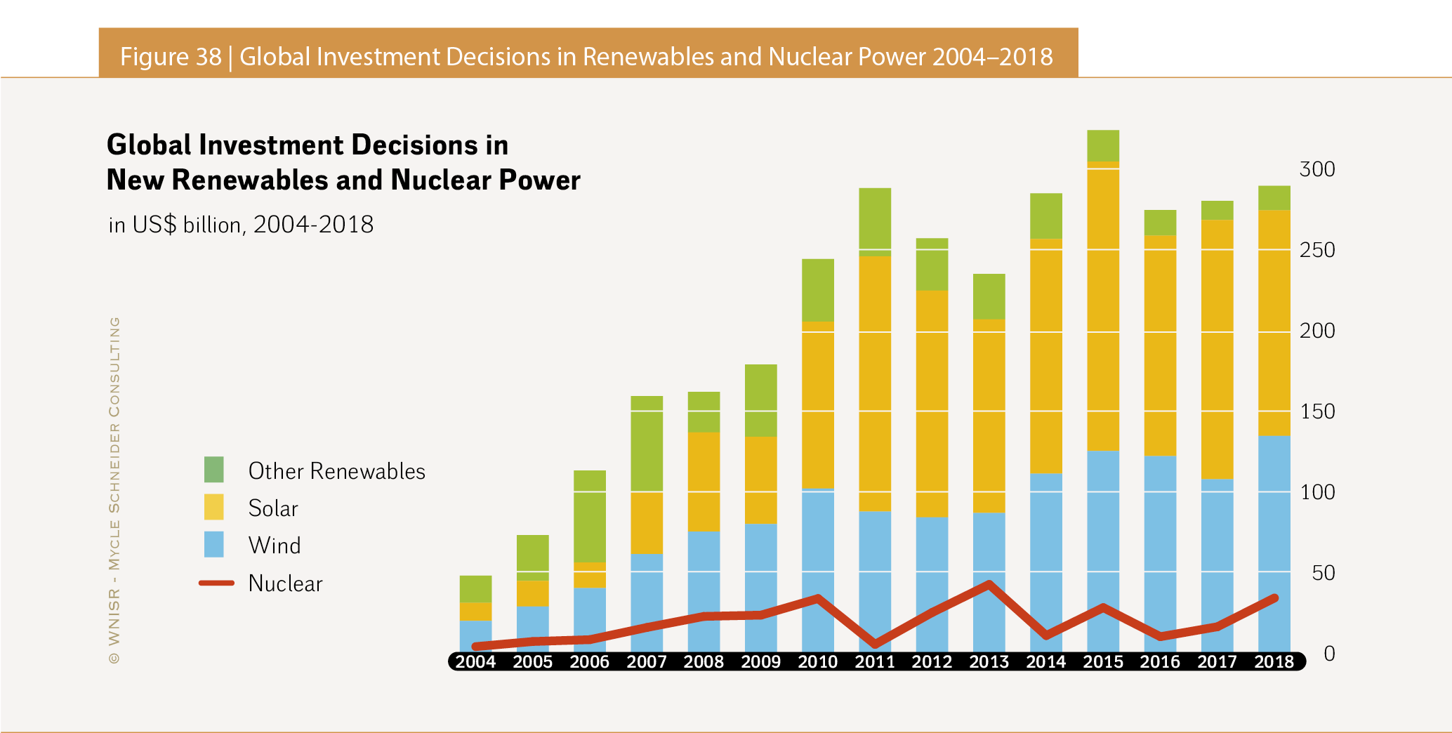 The World Nuclear Industry Status Report 2019 Html