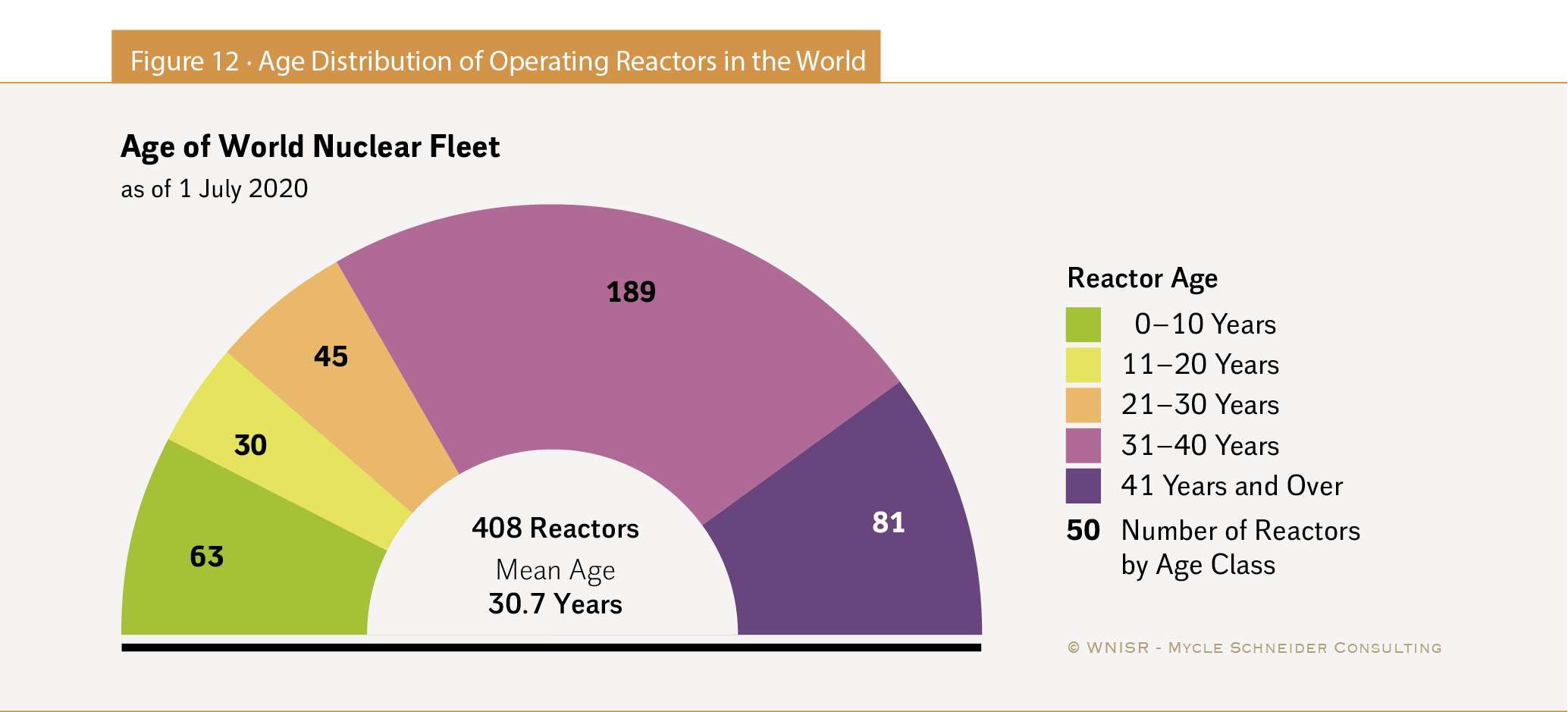 The World Nuclear Industry Status Report 2020 Html