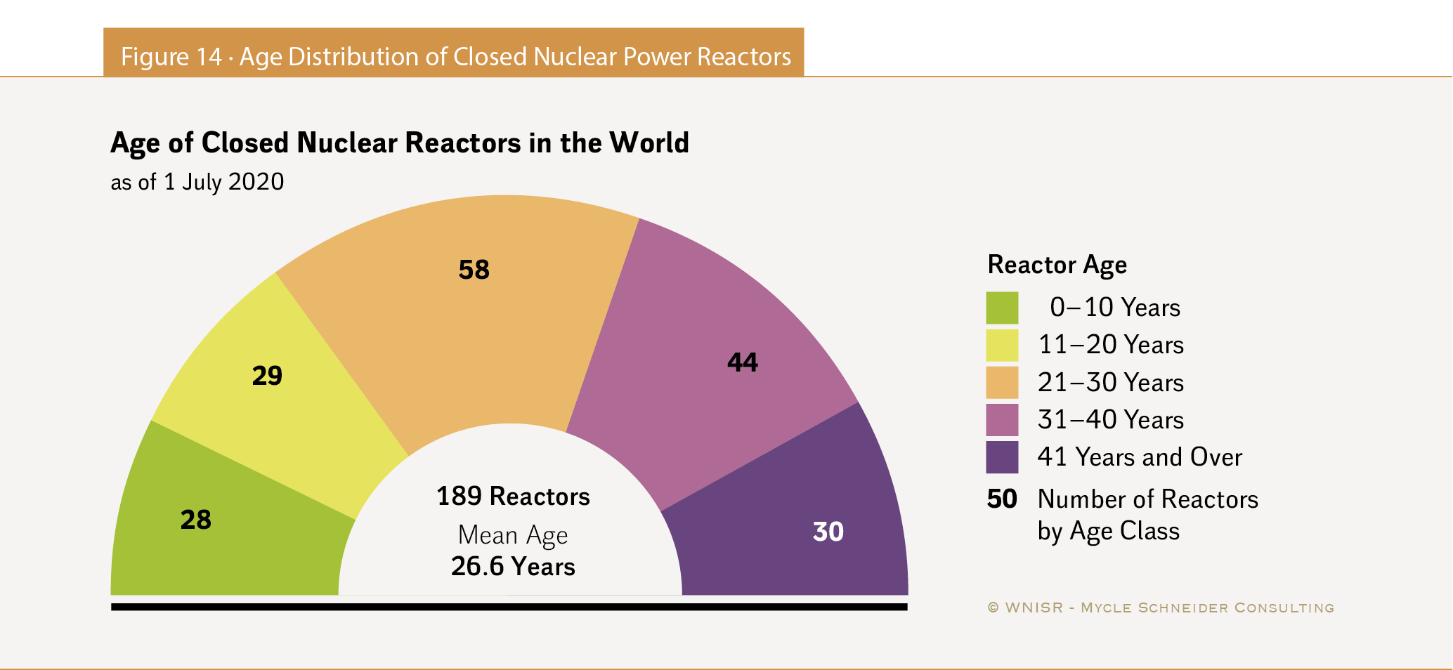 The World Nuclear Industry Status Report 40 HTML